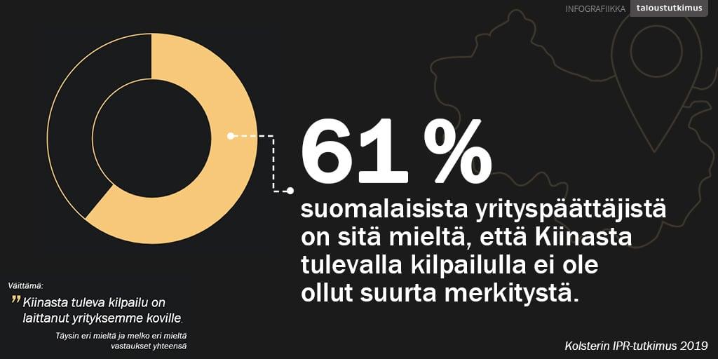 61 % yrityspäättäjistä on sitä mieltä, että Kiinasta tulevalla kilpailulla ei ole suurta merkitystä.