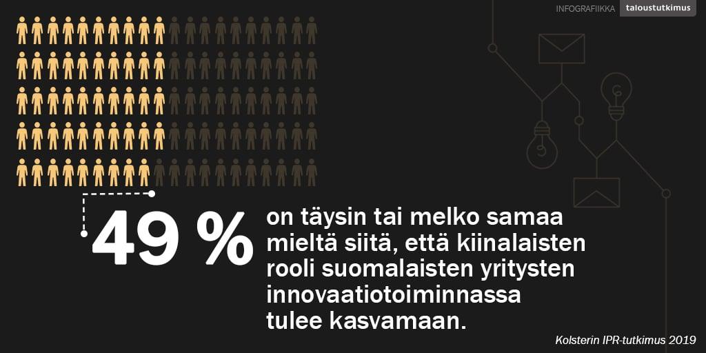 49 % on samaa mieltä siitä, kiinalaisten rooli suomalaisyritysten innovaatiotoiminnassa tulee kasvamaan.