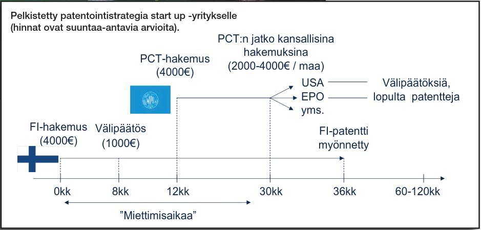 Pelkistetty patentointistrategia strart-up-yritykselle.jpg